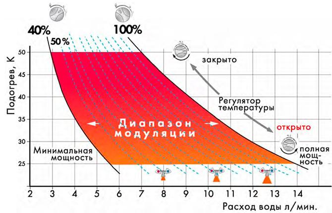Газовая колонка Вилатерм (Vilterm) технические характеристики