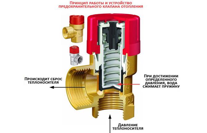 Устройство предохранительного клапана отопления