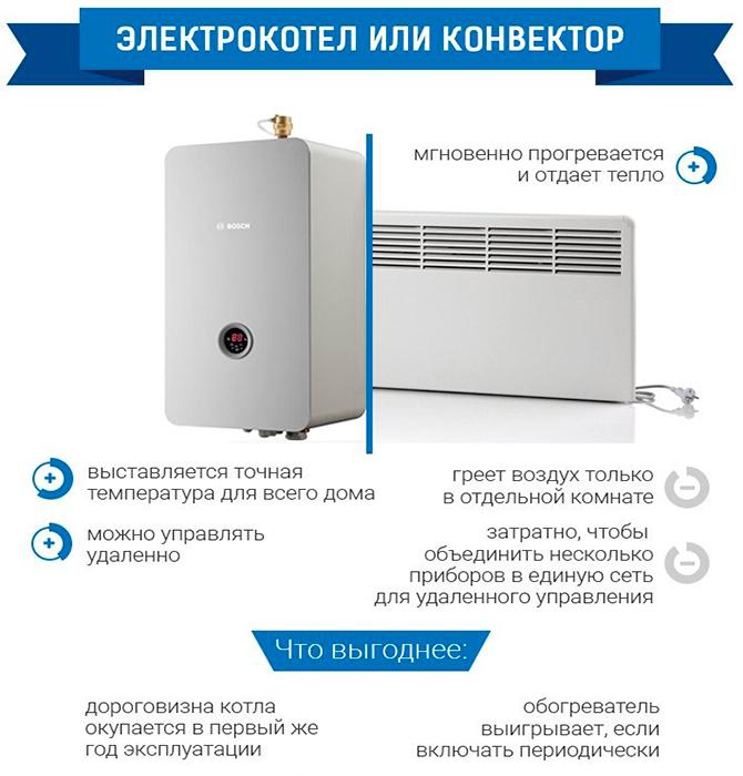 Что лучше электрокотел или конвектор
