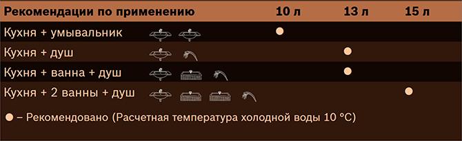Выбор пропускной способности газовой колонки