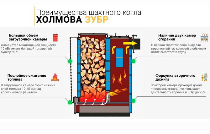 Плюсы шахтного котла Холмова Зубр
