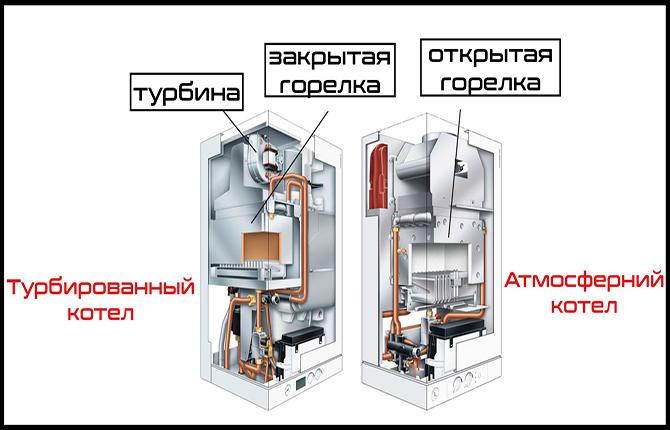 Атмосферный котел с естественной тягой и турбинированный с принудительной