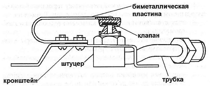 Конструкция и принцип работы прибора пластинчатого типа