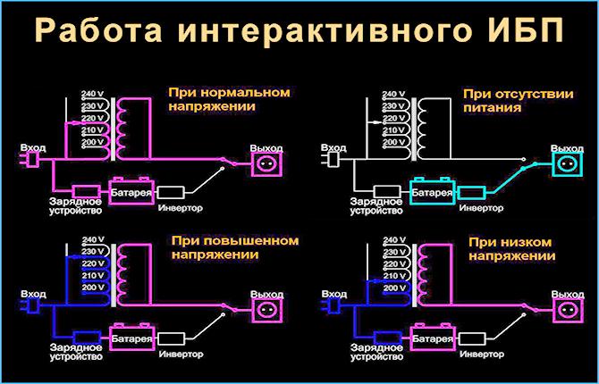 Работа интерактивного ИБП