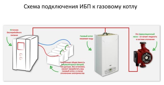 Схема подключения ИБП к котлу