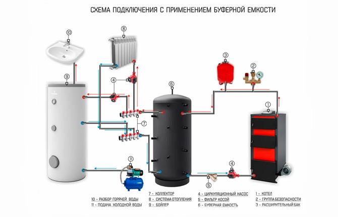 Схема работы аккумулятора тепла с твердотопливным котлом