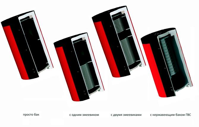 Конструктивные особенности аккумулятора тепла для твердотопливных котлов