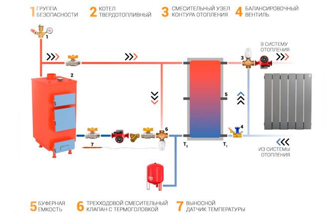 Базовая схема подключения буферной емкости к отоплению с твердотопливным котлом