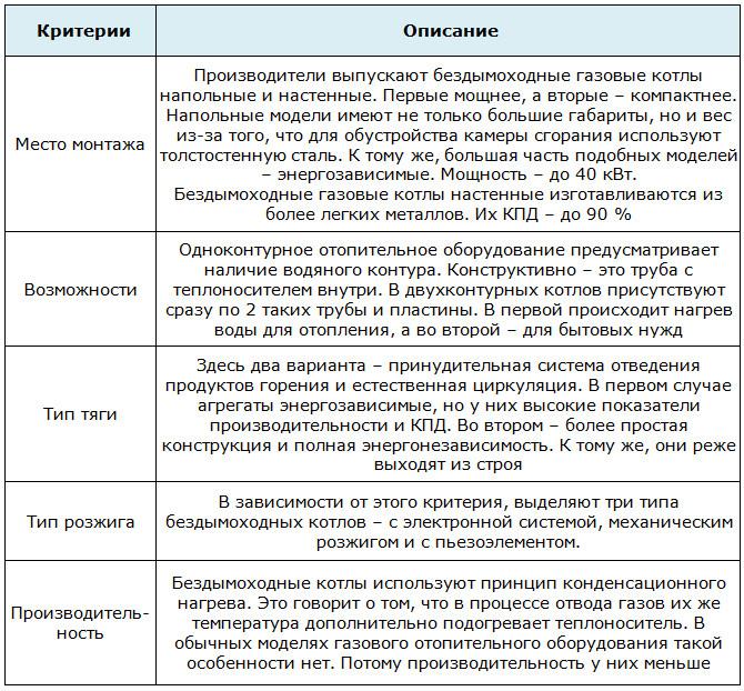 Классификация бездымоходных котлов