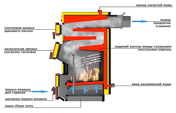 Классическая схема самодельного котла на твердом топливе