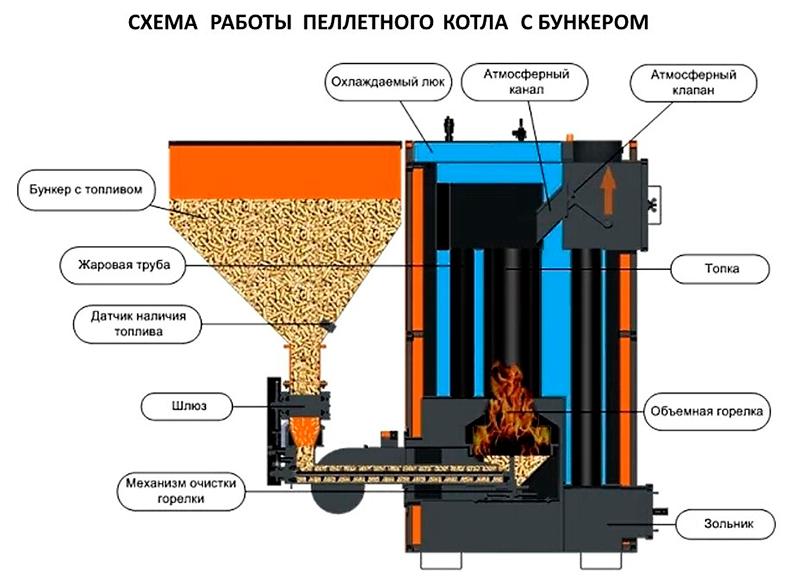 Схема работы пеллетного котла с бункером